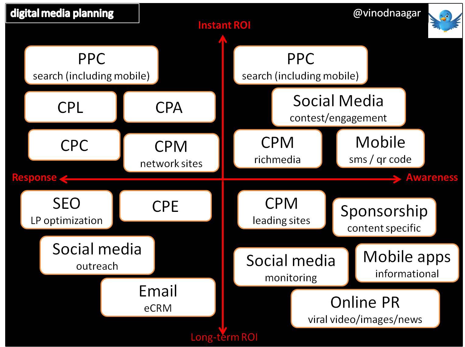 digital media planning model  u2013 the growth marketing